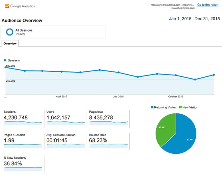 Google Analytics Statistics: Jan. 1, 2015 to Dec. 31, 2015 (Click image to view more)