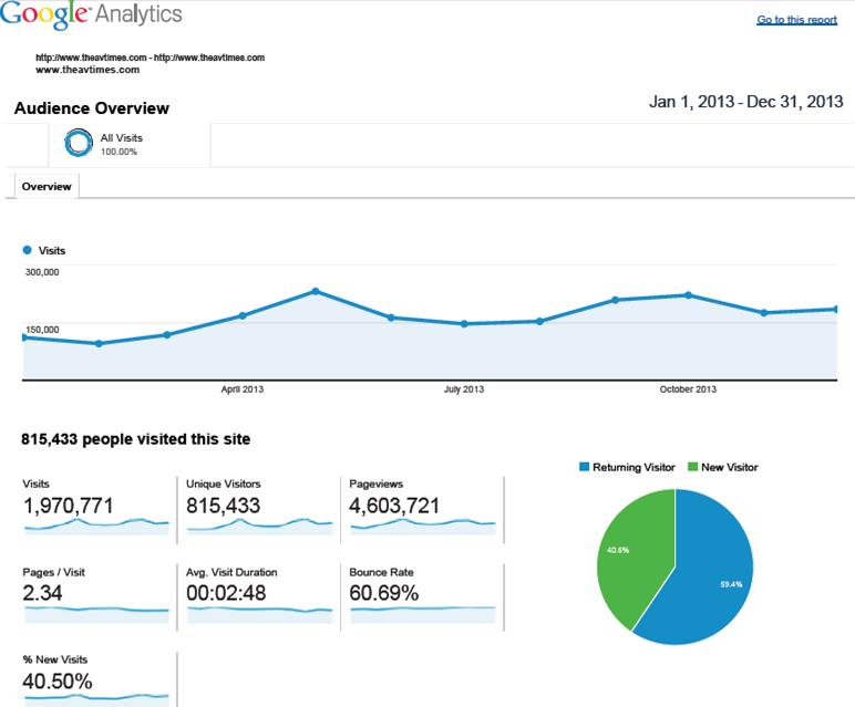 Google Analytics Statistics: Jan. 1, 2013 to Dec. 31, 2013 (Click image to view more)