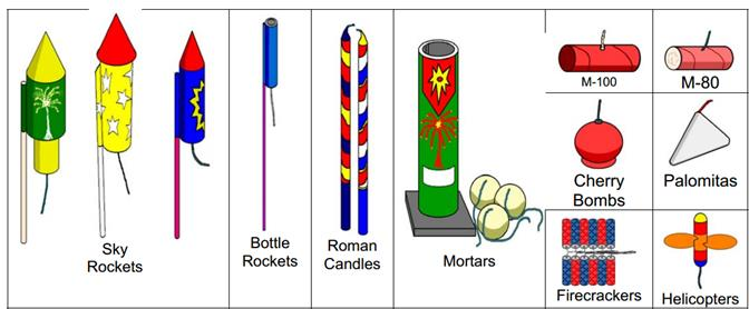The city of Palmdale warns against the use of illegal fireworks such as these.