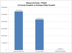 The vast majority of Measure B funds are directed at the three LA County Hospitals. (Click image to enlarge.)