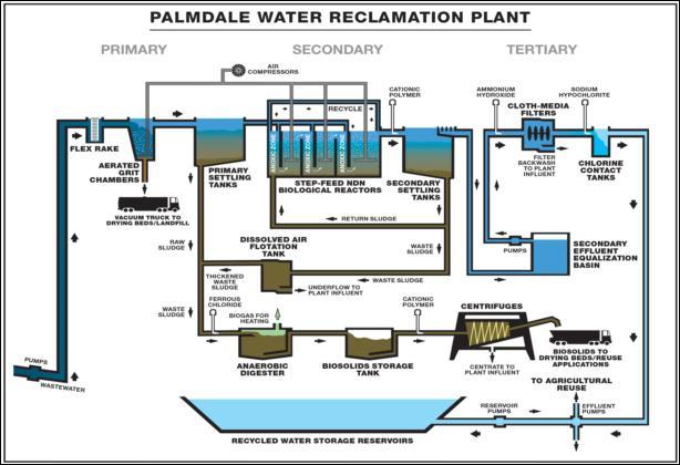 As part of the May 16 information meeting, there will be a 9 a.m. public tour of the Palmdale Water Reclamation Plant and recycled water storage reservoirs. The Palmdale Water Reclamation Plant (WRP) is located at 39300 30th Street East in the City of Palmdale. The plant currently occupies 286 acres east of the Antelope Valley (14) Freeway.