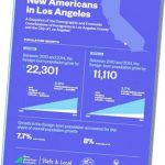 Immigrants contribute significantly to LA County's economy, study shows